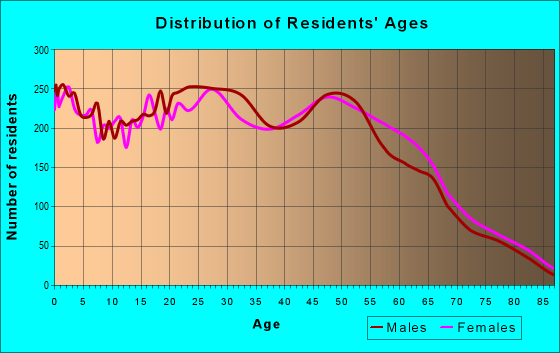 Age and Sex of Residents in zip code 85023