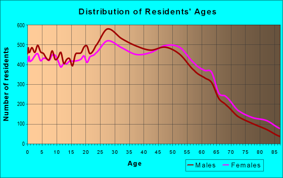 Age and Sex of Residents in zip code 85032