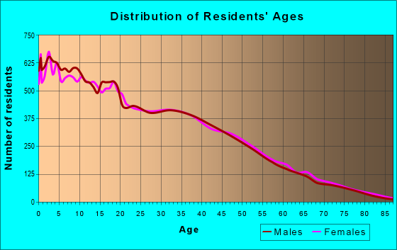 Age and Sex of Residents in zip code 85033