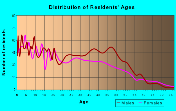 Age and Sex of Residents in zip code 85034