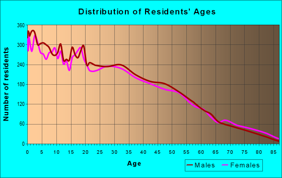 Age and Sex of Residents in zip code 85040