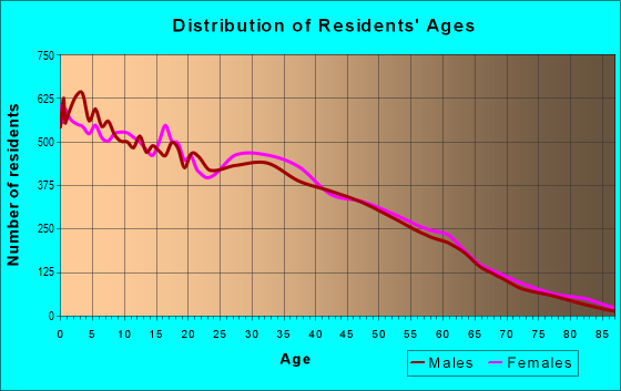 Age and Sex of Residents in zip code 85041