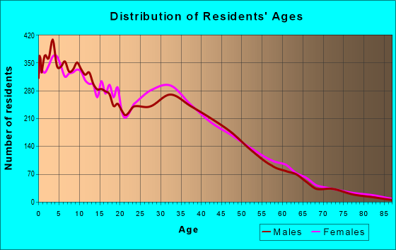 Age and Sex of Residents in zip code 85043