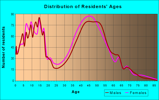 Age and Sex of Residents in zip code 85045
