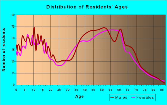 Age and Sex of Residents in zip code 85087