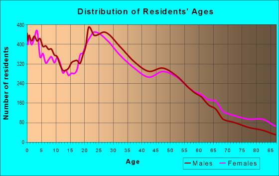 Age and Sex of Residents in zip code 85201