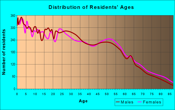 Age and Sex of Residents in zip code 85203