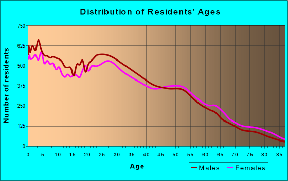 Age and Sex of Residents in zip code 85204