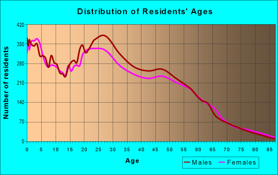 Age and Sex of Residents in zip code 85210