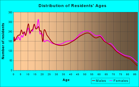 Age and Sex of Residents in zip code 85213