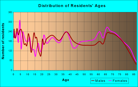 Age and Sex of Residents in zip code 85220