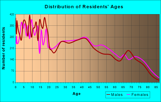 Age and Sex of Residents in zip code 85222