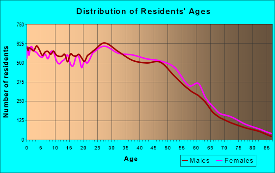 Age and Sex of Residents in zip code 85225
