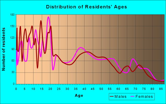 Age and Sex of Residents in zip code 85228