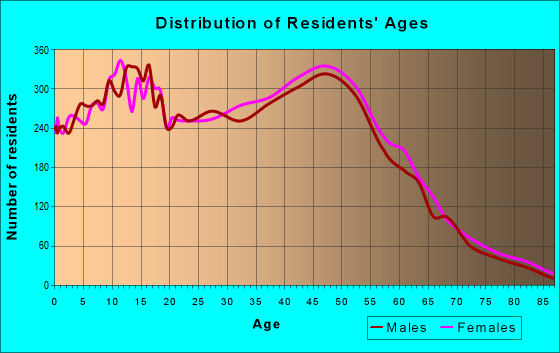 Age and Sex of Residents in zip code 85233