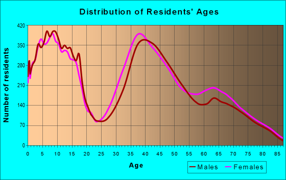 Age and Sex of Residents in zip code 85249
