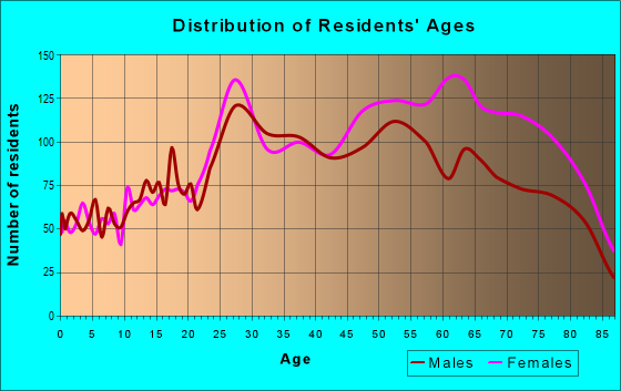 Age and Sex of Residents in zip code 85250