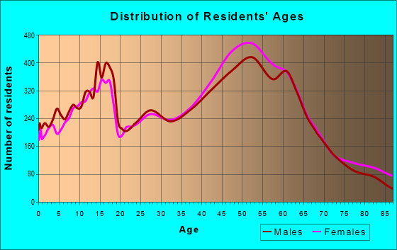 Age and Sex of Residents in zip code 85254