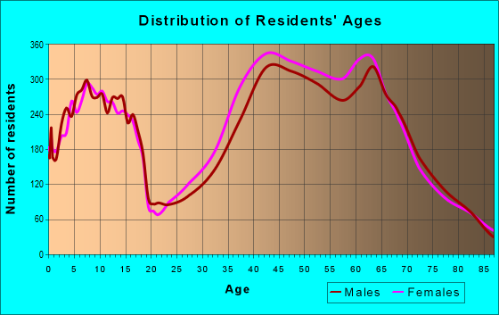 Age and Sex of Residents in zip code 85255