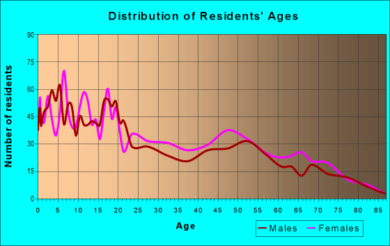 Age and Sex of Residents in zip code 85256