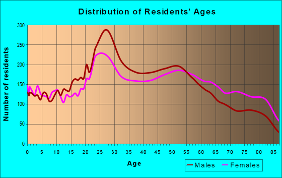 Age and Sex of Residents in zip code 85257
