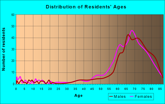 Age and Sex of Residents in zip code 85263