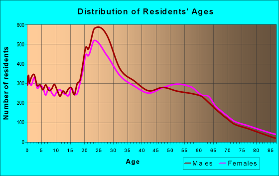 Age and Sex of Residents in zip code 85283