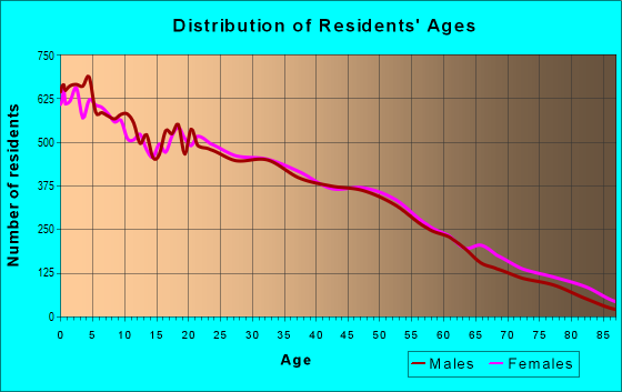 Age and Sex of Residents in zip code 85301