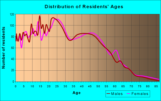 Age and Sex of Residents in zip code 85305