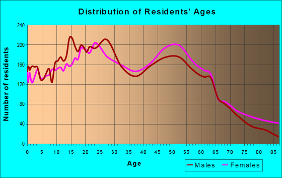 Age and Sex of Residents in zip code 85306