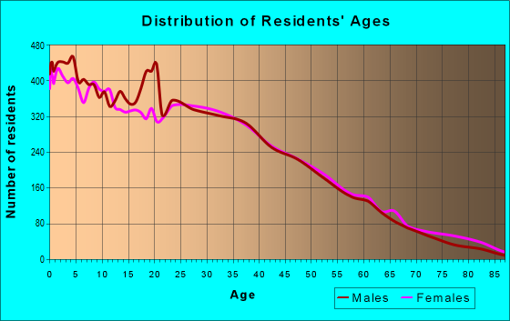 Age and Sex of Residents in zip code 85323