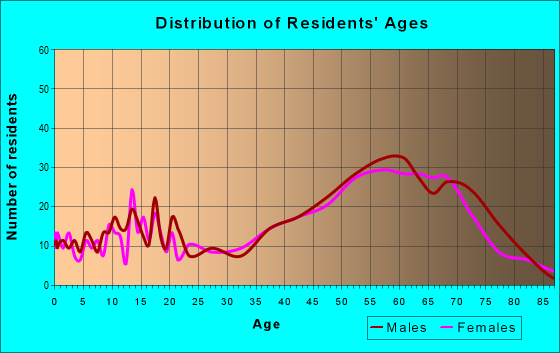 Age and Sex of Residents in zip code 85324