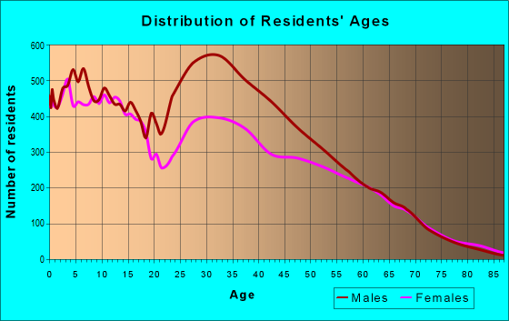 Age and Sex of Residents in zip code 85326