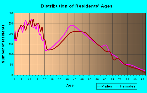 Age and Sex of Residents in zip code 85340
