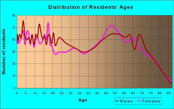 Age and Sex of Residents in zip code 85344