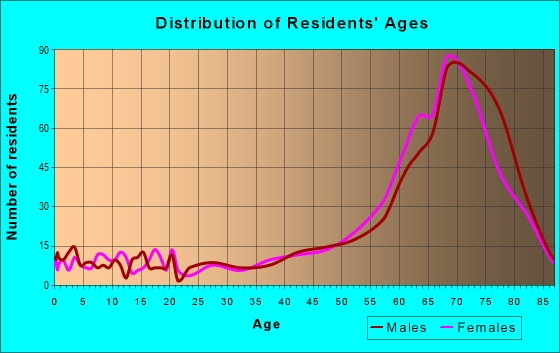 Age and Sex of Residents in zip code 85346