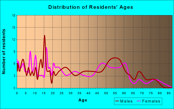 Age and Sex of Residents in zip code 85347