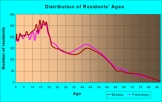 Age and Sex of Residents in zip code 85349