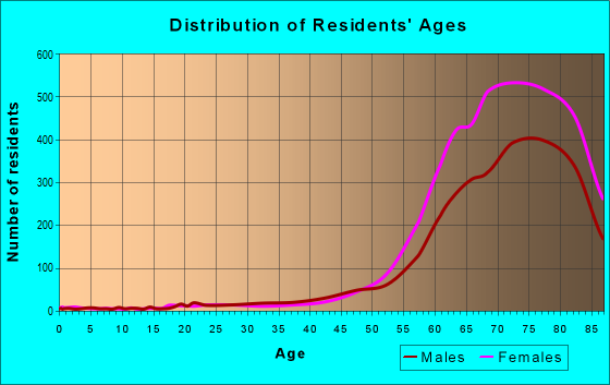 Age and Sex of Residents in zip code 85351