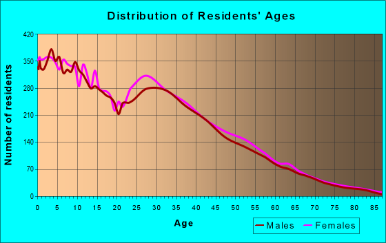 Age and Sex of Residents in zip code 85353