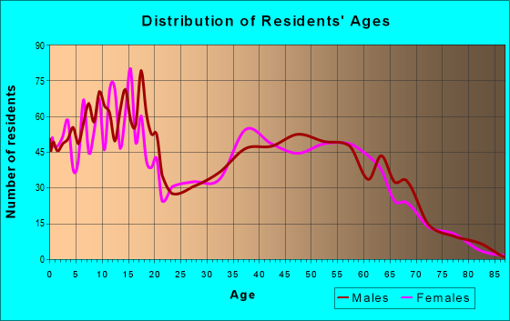 Age and Sex of Residents in zip code 85354