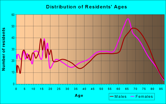 Age and Sex of Residents in zip code 85356