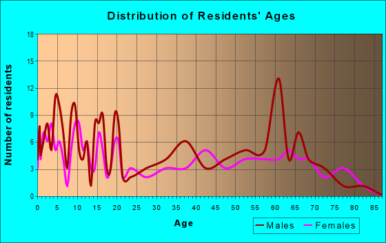 Age and Sex of Residents in zip code 85357