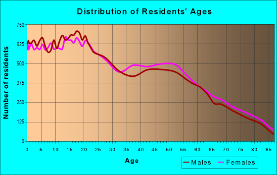 Age and Sex of Residents in zip code 85364