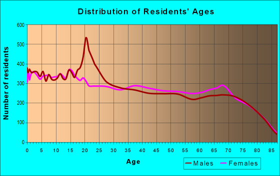 Age and Sex of Residents in zip code 85365