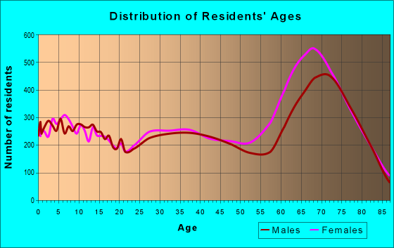 Age and Sex of Residents in zip code 85374