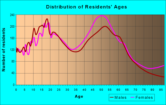 Age and Sex of Residents in zip code 85381