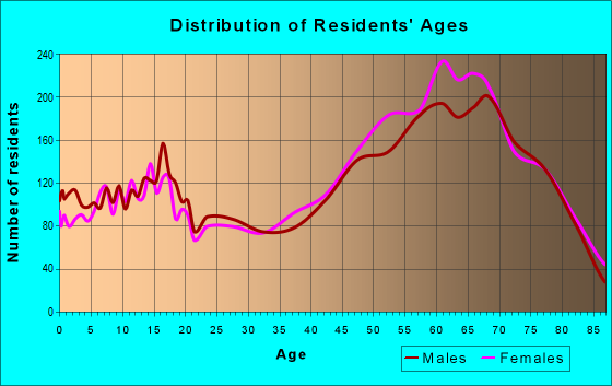 Age and Sex of Residents in zip code 85541