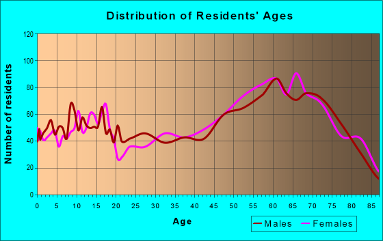 Age and Sex of Residents in zip code 85602