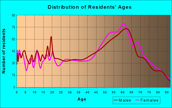 Age and Sex of Residents in zip code 85603